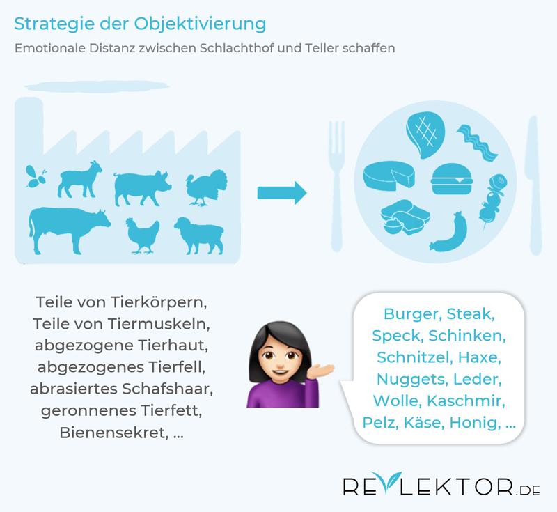 Ein Beispiel für Speziesismus in der Sprache ist die Umbenennung von Tierteilen in Begriffe wie Steak und Schinken
