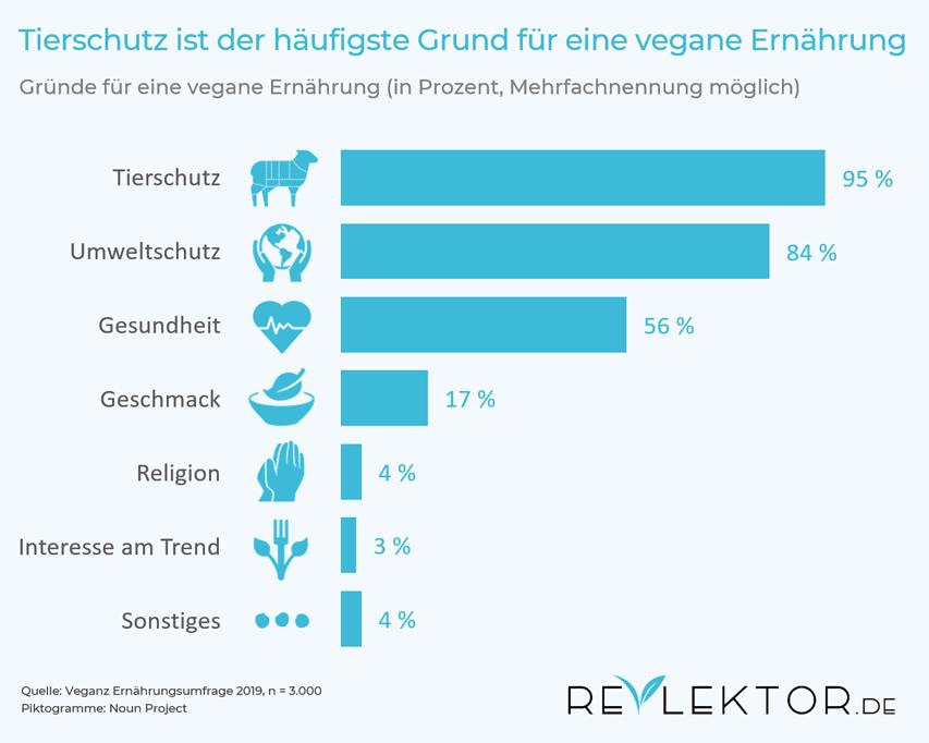 Infografik zu häufigsten Gründen für eine vegane Ernährung