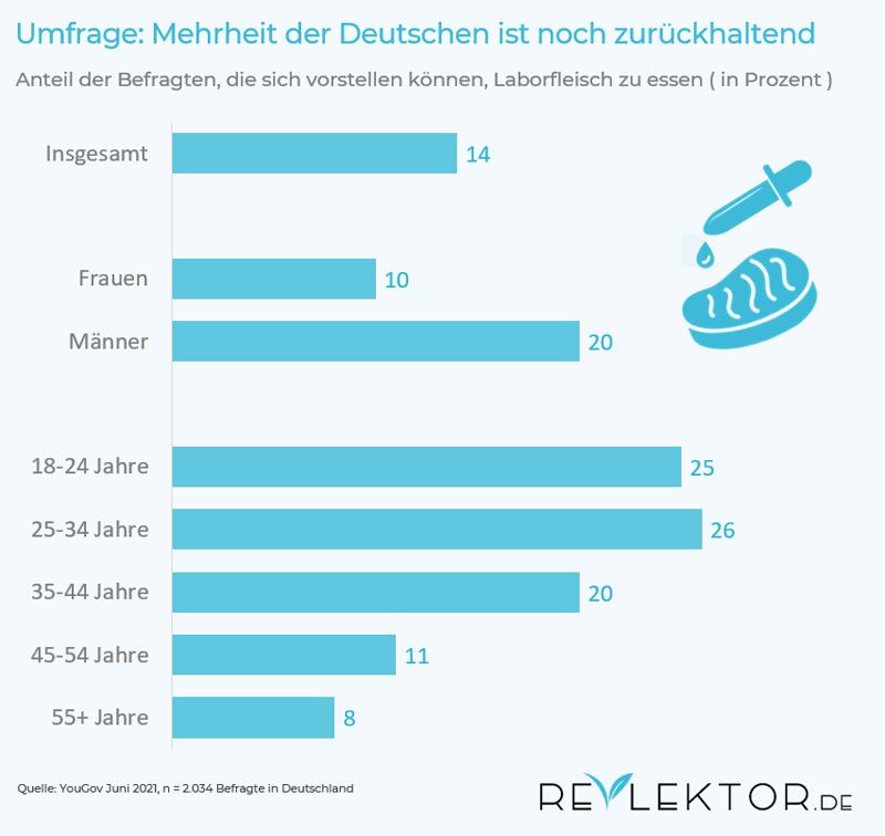 Infografik zu einer YouGov-Umfrage: 14 Prozent der Deutschen würden Clean Meat probieren